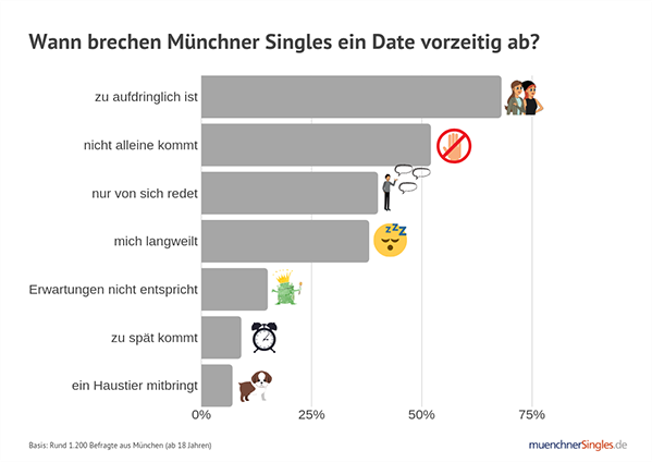 Christliche Dating-Ansichten